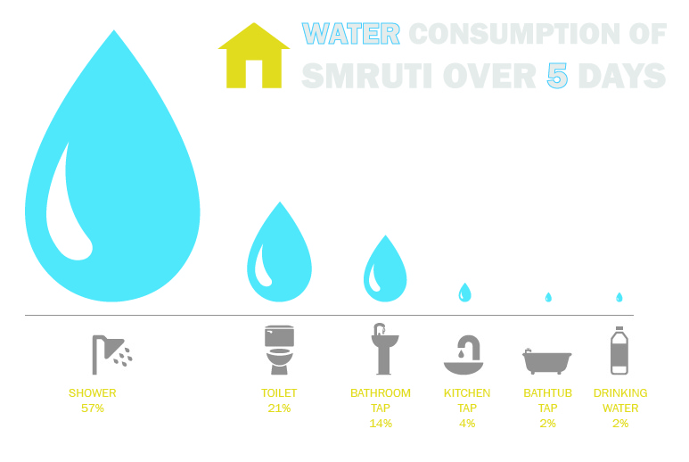 water-consumtion-inforgraphic-01