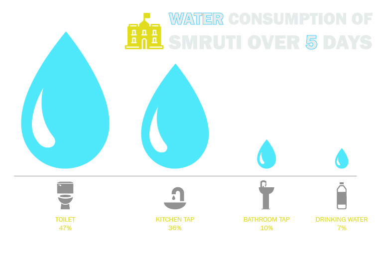 water-consumtion-inforgraphic-02