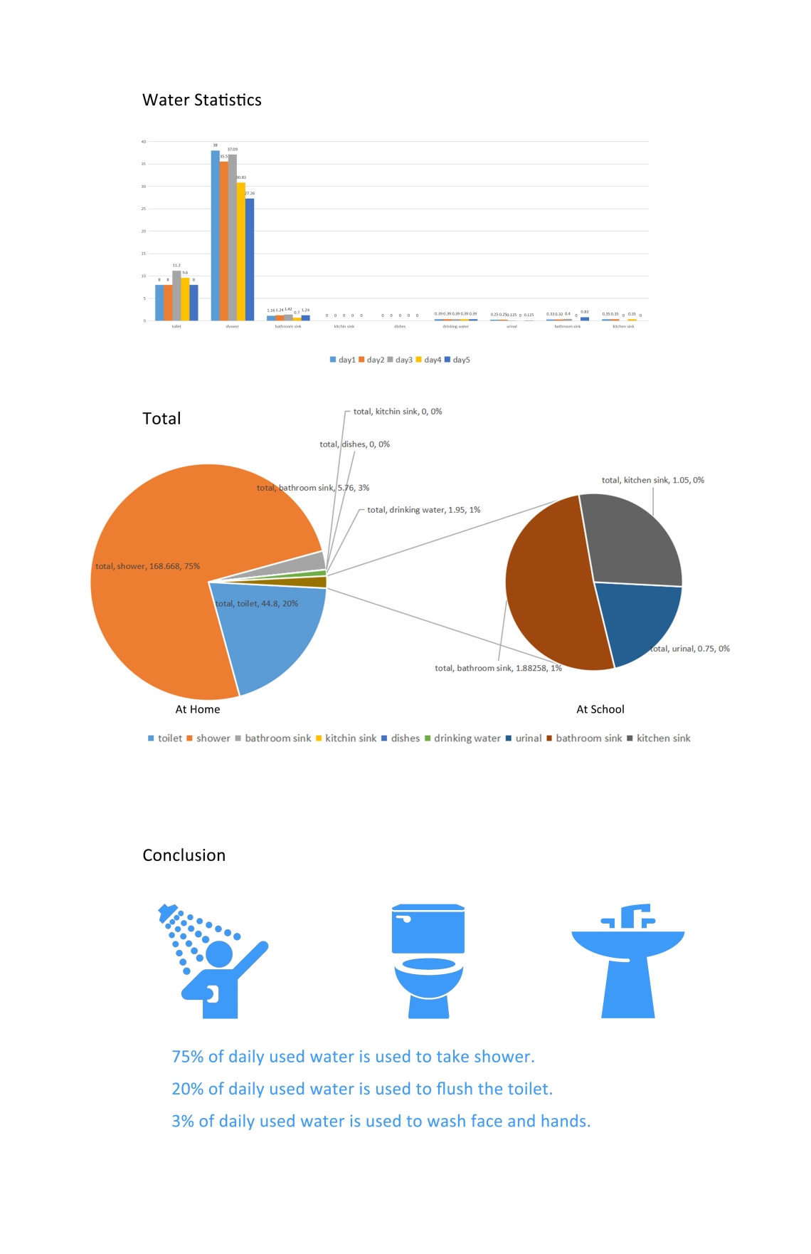 water-used-infographic-by-teng